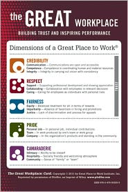 The Great Workplace: Building Trust and Inspiring Performance Card