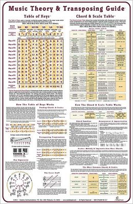 Music Theory and Transposing Poster: Poster