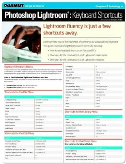 Photoshop Lightroom: Keyboard Shortcuts (Quamut)