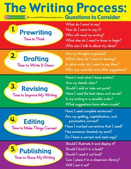 The Writing Process - Laminated